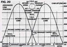 the intake opening and exhaust closing figures of the timing diagram are  known as the